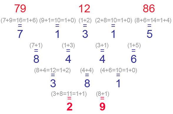 鲁提预测占算表的数字79, 12 和 86