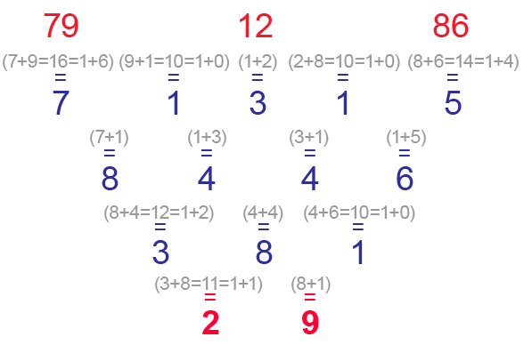 The tables of Rutiliu of the numbers 79, 12 and 86